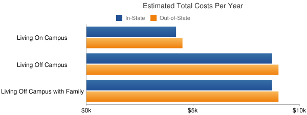 Neosho County Community College Total Costs